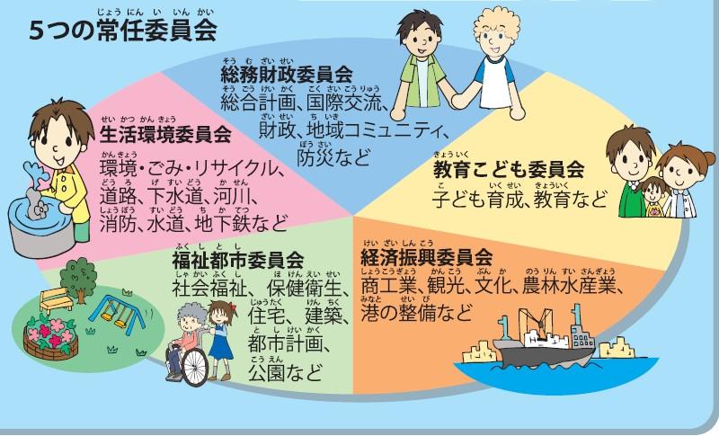 5つの常任委員会